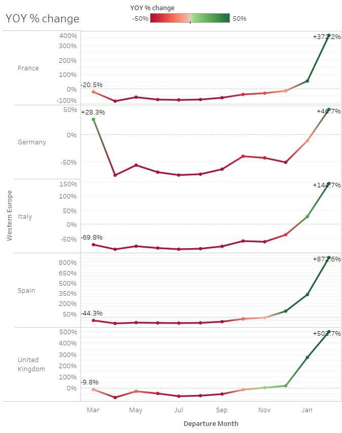 Datos de búsqueda de vuelos europeos entre 2020-2021. Gráfica realizada por sojern.com